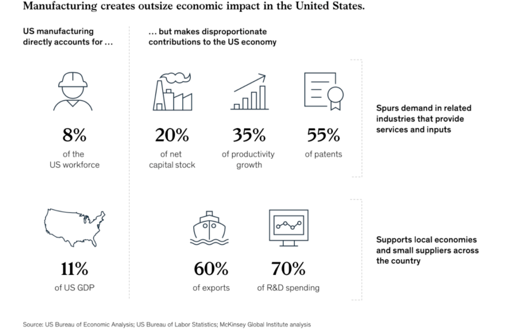 Building a more competitive US manufacturing sector